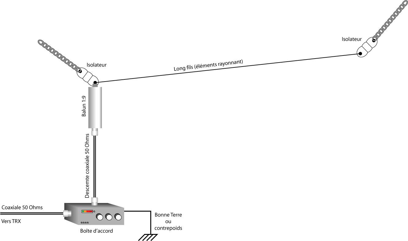 Antenne long fil comment en fabriquer une